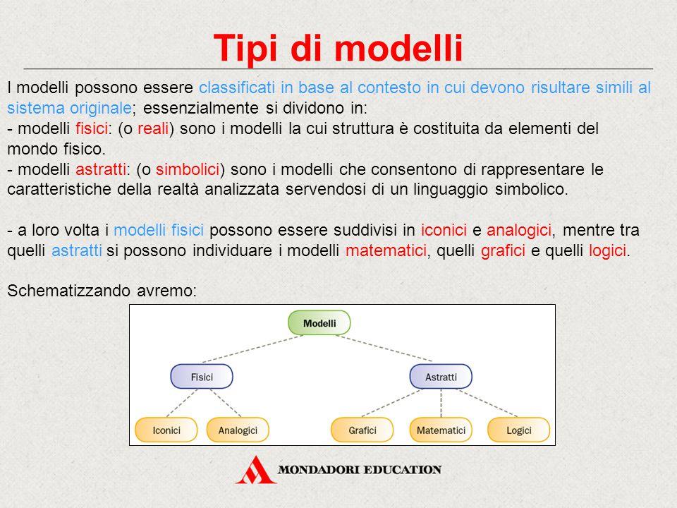 Tipi di modelli I modelli possono essere classificati in base al contesto in cui devono risultare simili al sistema originale; essenzialmente si divid