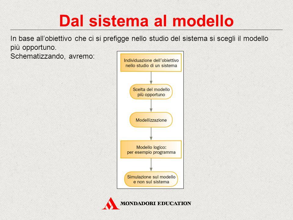 Dal sistema al modello In base all'obiettivo che ci si prefigge nello studio del sistema si scegli il modello più opportuno. Schematizzando, avremo: