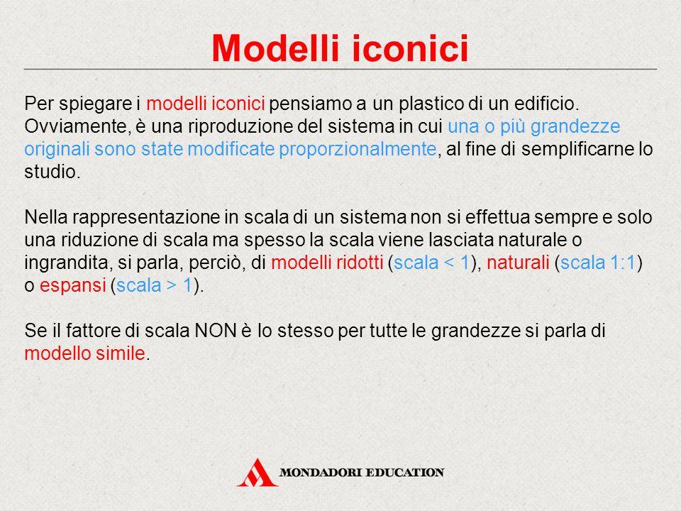 Modelli iconici Per spiegare i modelli iconici pensiamo a un plastico di un edificio. Ovviamente, è una riproduzione del sistema in cui una o più gran