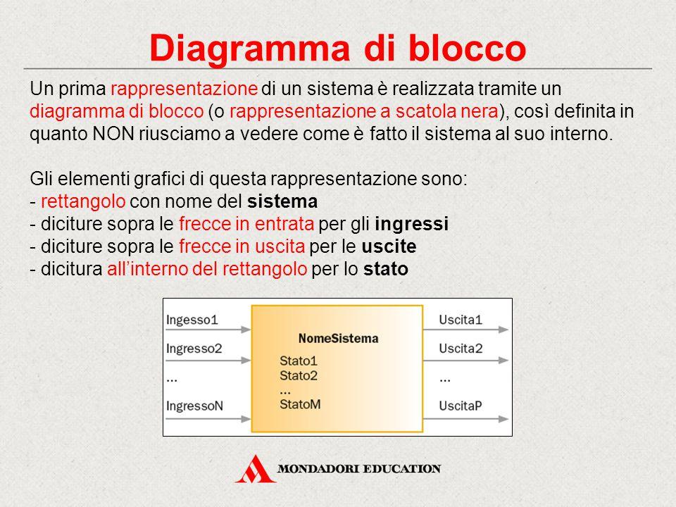 Diagramma di blocco Un prima rappresentazione di un sistema è realizzata tramite un diagramma di blocco (o rappresentazione a scatola nera), così defi