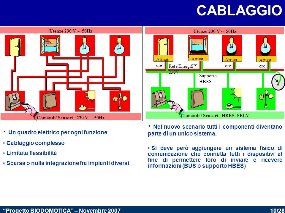 10/28 Progetto BIODOMOTICA – Novembre 2007 CABLAGGIO Un quadro elettrico per ogni funzione Cablaggio complesso Limitata flessibilità Scarsa o nulla integrazione fra impianti diversi Utenze 230 V ~ 50Hz Comandi / Sensori HBES SELV Supporto HBES Rete Energia 230V Attuat ore Nel nuovo scenario tutti i componenti diventano parte di un unico sistema.