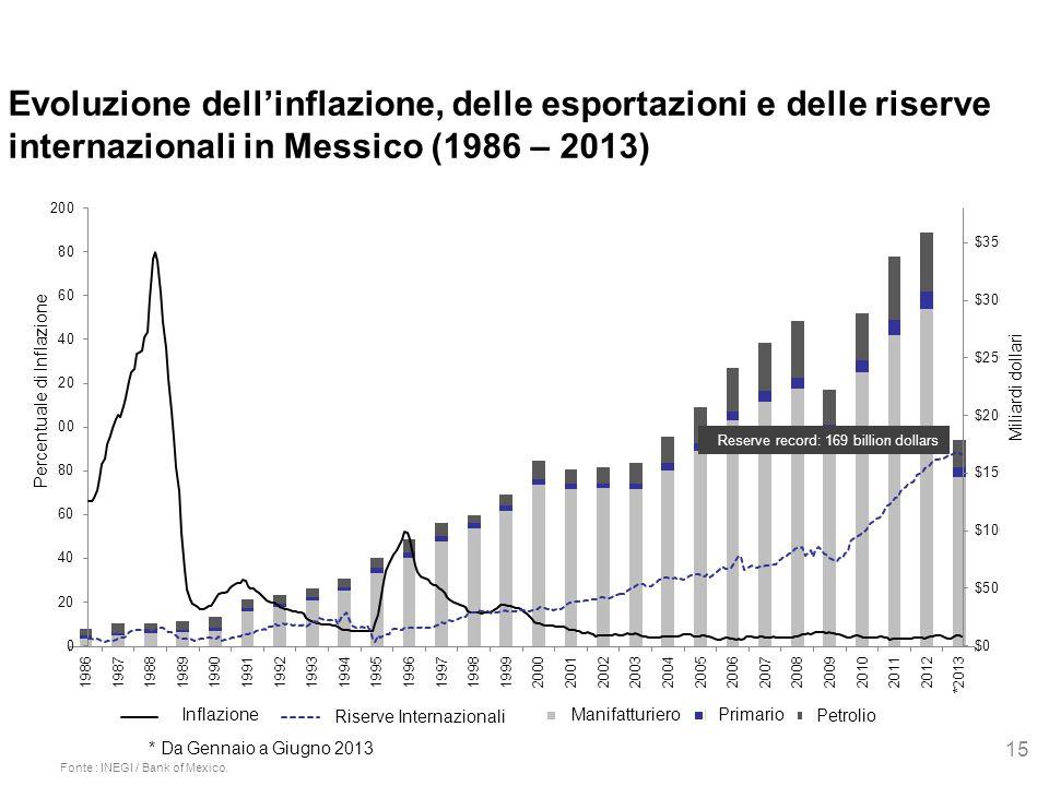 Evoluzione dell'inflazione, delle esportazioni e delle riserve internazionali in Messico (1986 – 2013) 15 Fonte : INEGI / Bank of Mexico. * Da Gennaio