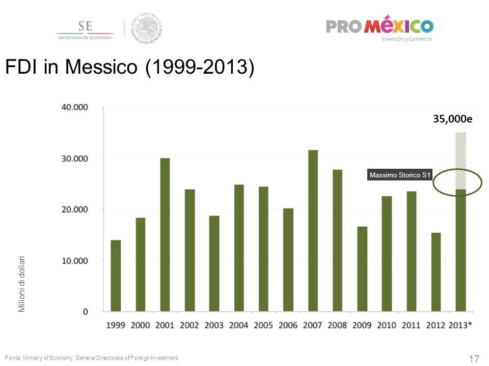 17 35,000e FDI in Messico (1999-2013) Fonte: Ministry of Economy. General Directorate of Foreign Investment. Massimo Storico S1 Milioni di dollari