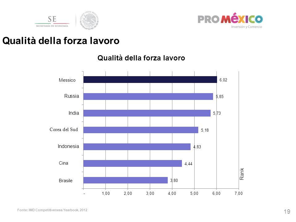 Qualità della forza lavoro 19 Fonte: IMD Competitiveness Yearbook, 2012