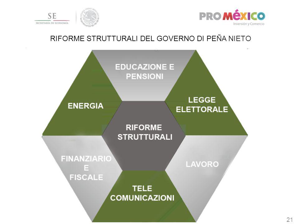 21 RIFORME STRUTTURALI DEL GOVERNO DI PEÑA NIETO