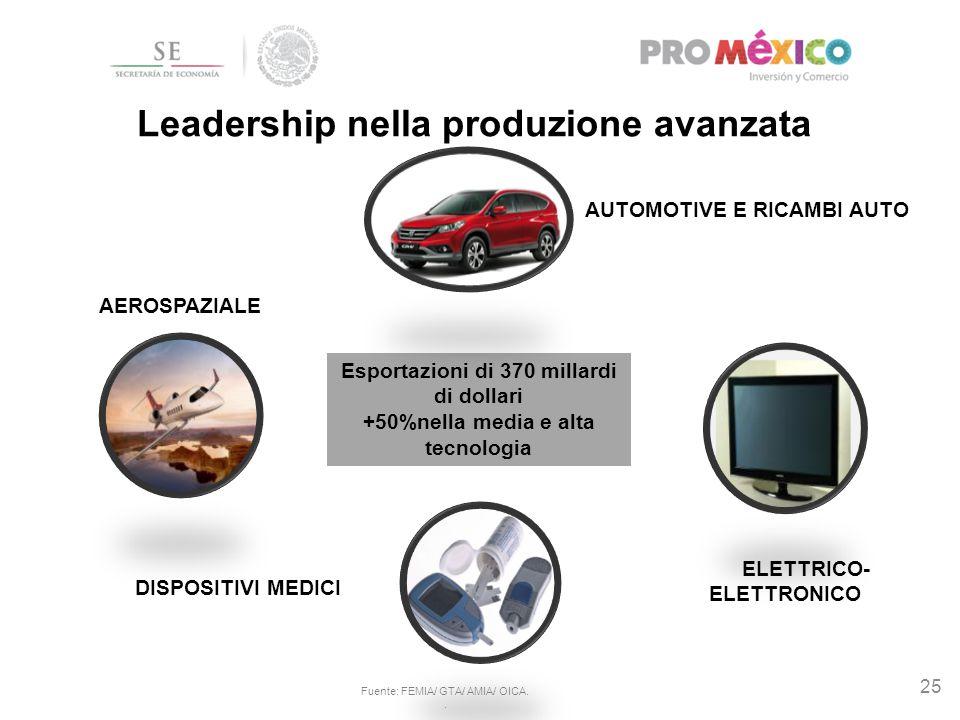25 Leadership nella produzione avanzata AUTOMOTIVE E RICAMBI AUTO ELETTRICO- ELETTRONICO DISPOSITIVI MEDICI AEROSPAZIALE Esportazioni di 370 millardi
