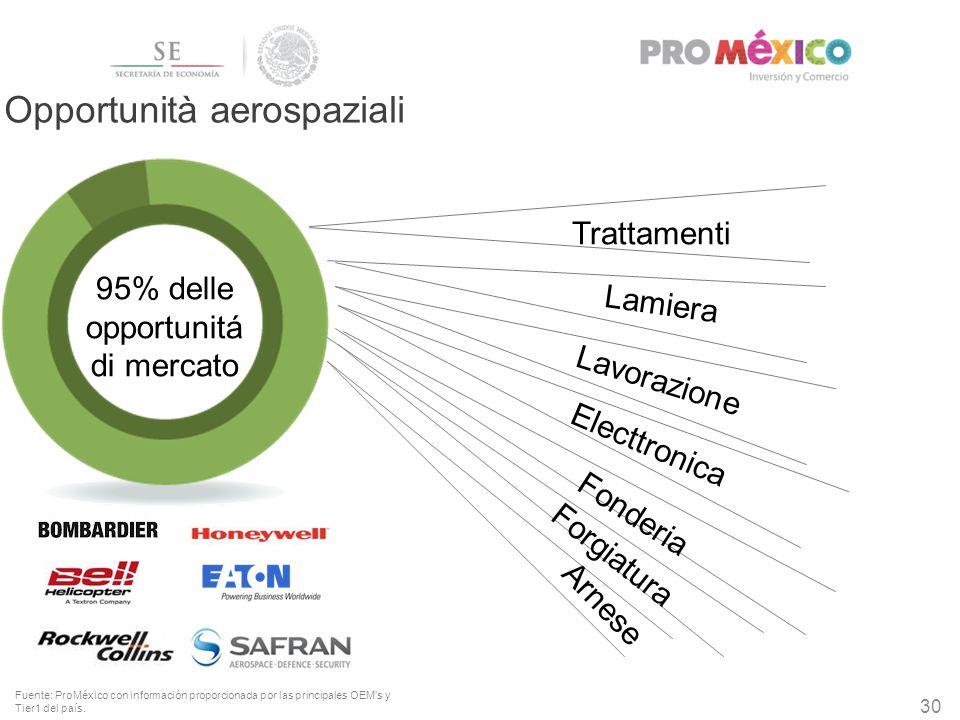 30 95% delle opportunitá di mercato Opportunità aerospaziali Fuente: ProMéxico con información proporcionada por las principales OEM's y Tier1 del paí
