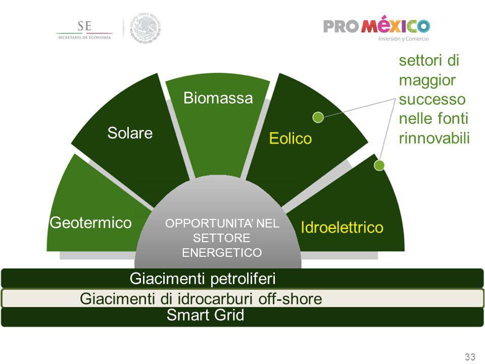 33 OPPORTUNITA' NEL SETTORE ENERGETICO Geotermico Eolico Idroelettrico Biomassa Solare settori di maggior successo nelle fonti rinnovabili Giacimenti