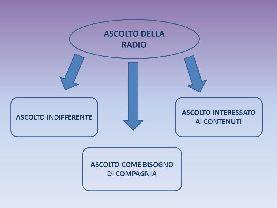ASCOLTO DELLA RADIO ASCOLTO INDIFFERENTE ASCOLTO COME BISOGNO DI COMPAGNIA ASCOLTO INTERESSATO AI CONTENUTI