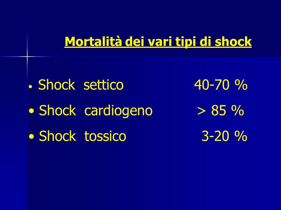 Mortalità dei vari tipi di shock Shock settico 40-70 % Shock cardiogeno > 85 % Shock tossico 3-20 %