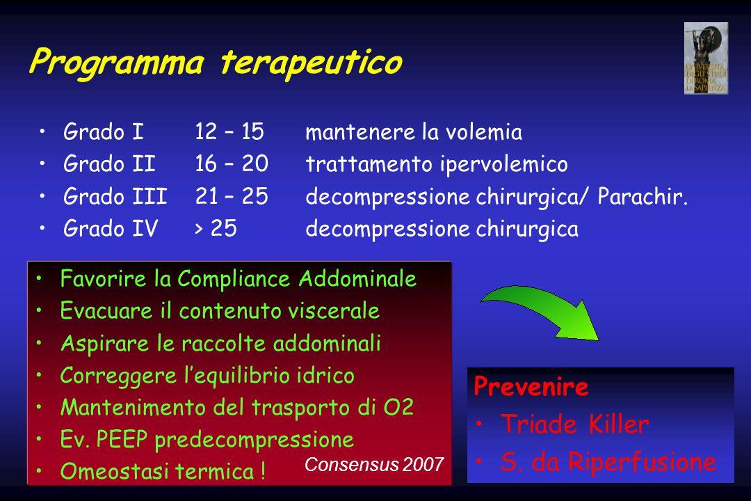 Programma terapeutico Grado I12 – 15mantenere la volemia Grado II16 – 20trattamento ipervolemico Grado III21 – 25decompressione chirurgica/ Parachir.