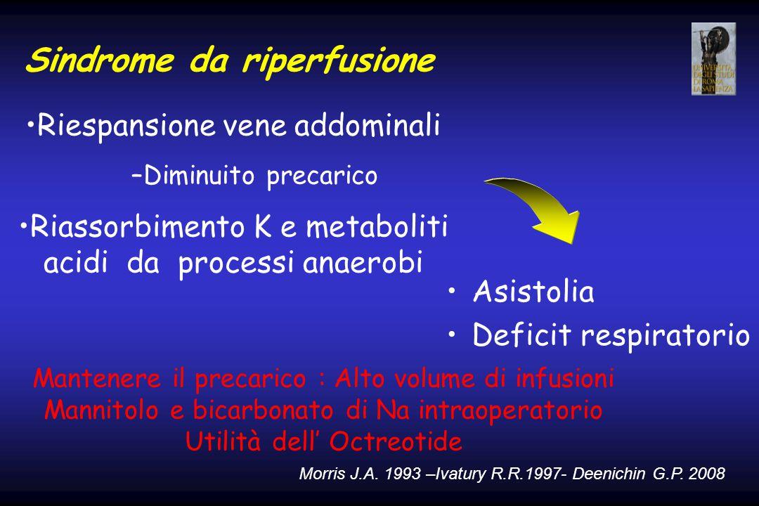 Sindrome da riperfusione Asistolia Deficit respiratorio Riespansione vene addominali –Diminuito precarico Riassorbimento K e metaboliti acidi da proce