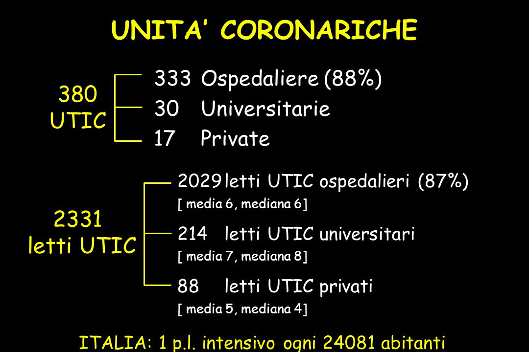 380 UTIC 333Ospedaliere (88%) 30Universitarie 17Private 2331 letti UTIC 2029letti UTIC ospedalieri (87%) [ media 6, mediana 6] 214letti UTIC universitari [ media 7, mediana 8] 88letti UTIC privati [ media 5, mediana 4] ITALIA: 1 p.l.