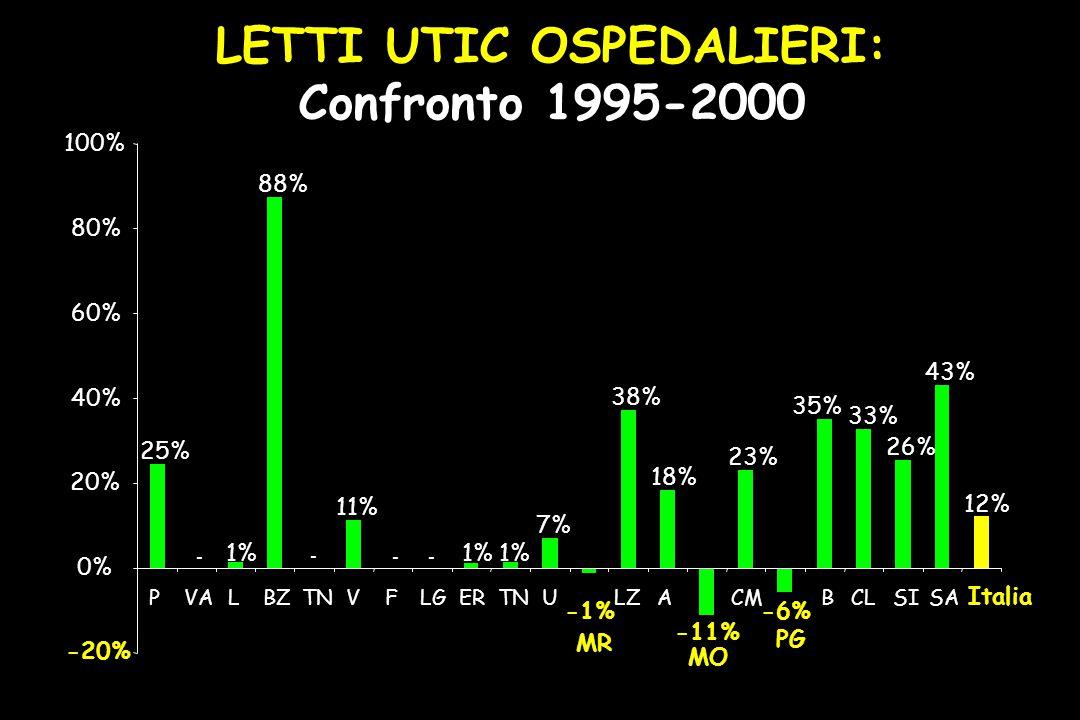 25% - 1% 88% - 11% -- 1% 7% -1% 38% 18% -11% 23% -6% 35% 33% 26% 43% 12% -20% 0% 20% 40% 60% 80% 100% PVALBZTNVFLGERTNU MR LZA MO CM PG BCLSISA Italia LETTI UTIC OSPEDALIERI: Confronto 1995-2000