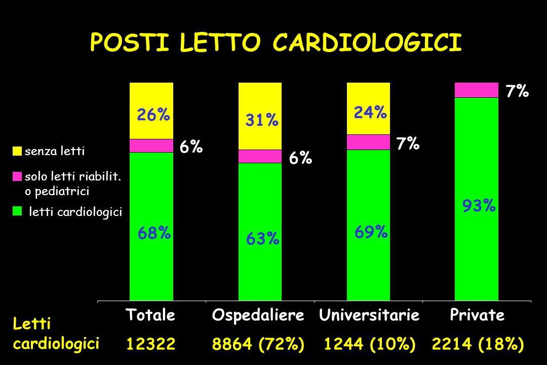 68% 63% 69% 93% 6% 7% 26% 31% 24% Totale 12322 Ospedaliere 8864 (72%) Universitarie 1244 (10%) Private 2214 (18%) senza letti solo letti riabilit.