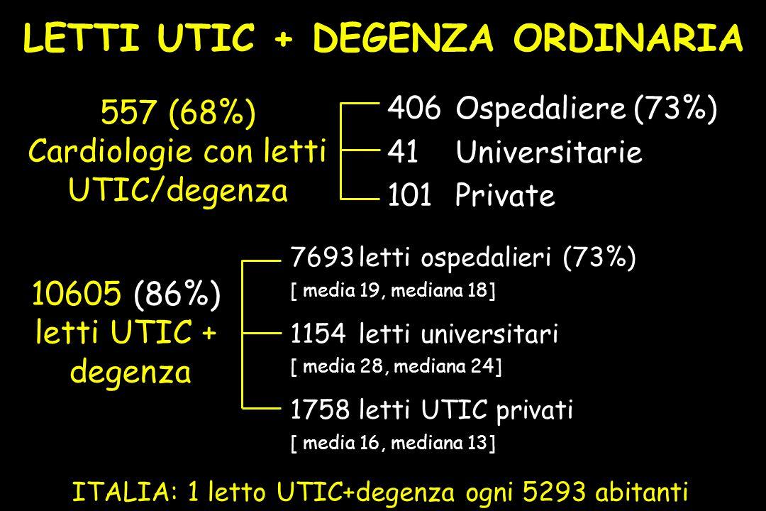 557 (68%) Cardiologie con letti UTIC/degenza 406Ospedaliere (73%) 41Universitarie 101Private 10605 (86%) letti UTIC + degenza 7693letti ospedalieri (73%) [ media 19, mediana 18] 1154letti universitari [ media 28, mediana 24] 1758letti UTIC privati [ media 16, mediana 13] ITALIA: 1 letto UTIC+degenza ogni 5293 abitanti LETTI UTIC + DEGENZA ORDINARIA
