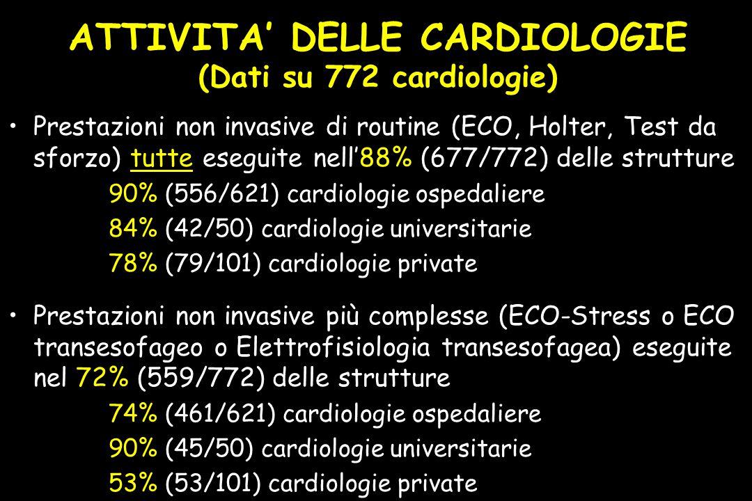 ATTIVITA' DELLE CARDIOLOGIE (Dati su 772 cardiologie) Prestazioni non invasive di routine (ECO, Holter, Test da sforzo) tutte eseguite nell'88% (677/772) delle strutture 90% (556/621) cardiologie ospedaliere 84% (42/50) cardiologie universitarie 78% (79/101) cardiologie private Prestazioni non invasive più complesse (ECO-Stress o ECO transesofageo o Elettrofisiologia transesofagea) eseguite nel 72% (559/772) delle strutture 74% (461/621) cardiologie ospedaliere 90% (45/50) cardiologie universitarie 53% (53/101) cardiologie private