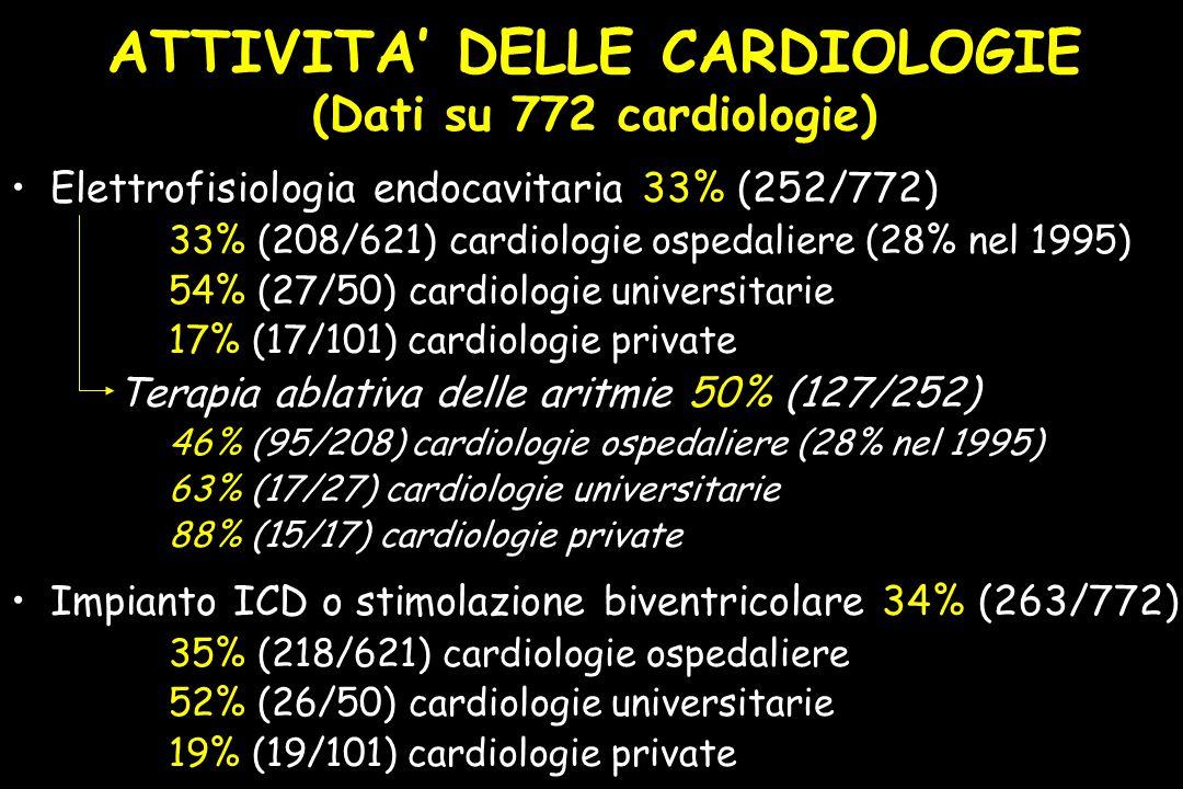 ATTIVITA' DELLE CARDIOLOGIE (Dati su 772 cardiologie) Elettrofisiologia endocavitaria 33% (252/772) 33% (208/621) cardiologie ospedaliere (28% nel 1995) 54% (27/50) cardiologie universitarie 17% (17/101) cardiologie private Terapia ablativa delle aritmie 50% (127/252) 46% (95/208) cardiologie ospedaliere (28% nel 1995) 63% (17/27) cardiologie universitarie 88% (15/17) cardiologie private Impianto ICD o stimolazione biventricolare 34% (263/772) 35% (218/621) cardiologie ospedaliere 52% (26/50) cardiologie universitarie 19% (19/101) cardiologie private