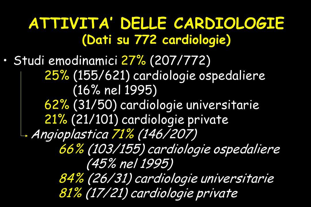 ATTIVITA' DELLE CARDIOLOGIE (Dati su 772 cardiologie) Studi emodinamici 27% (207/772) 25% (155/621) cardiologie ospedaliere (16% nel 1995) 62% (31/50) cardiologie universitarie 21% (21/101) cardiologie private Angioplastica 71% (146/207) 66% (103/155) cardiologie ospedaliere (45% nel 1995) 84% (26/31) cardiologie universitarie 81% (17/21) cardiologie private