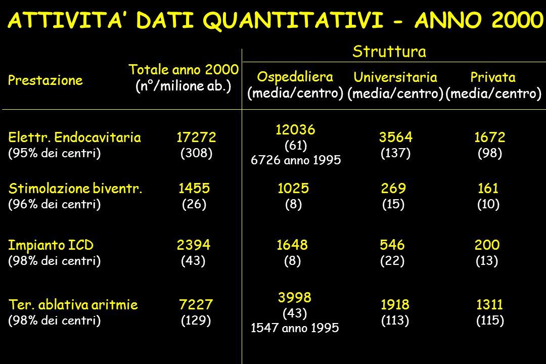 ATTIVITA' DATI QUANTITATIVI - ANNO 2000 Prestazione Totale anno 2000 (n°/milione ab.) Ospedaliera (media/centro) Universitaria (media/centro) Privata (media/centro) Elettr.