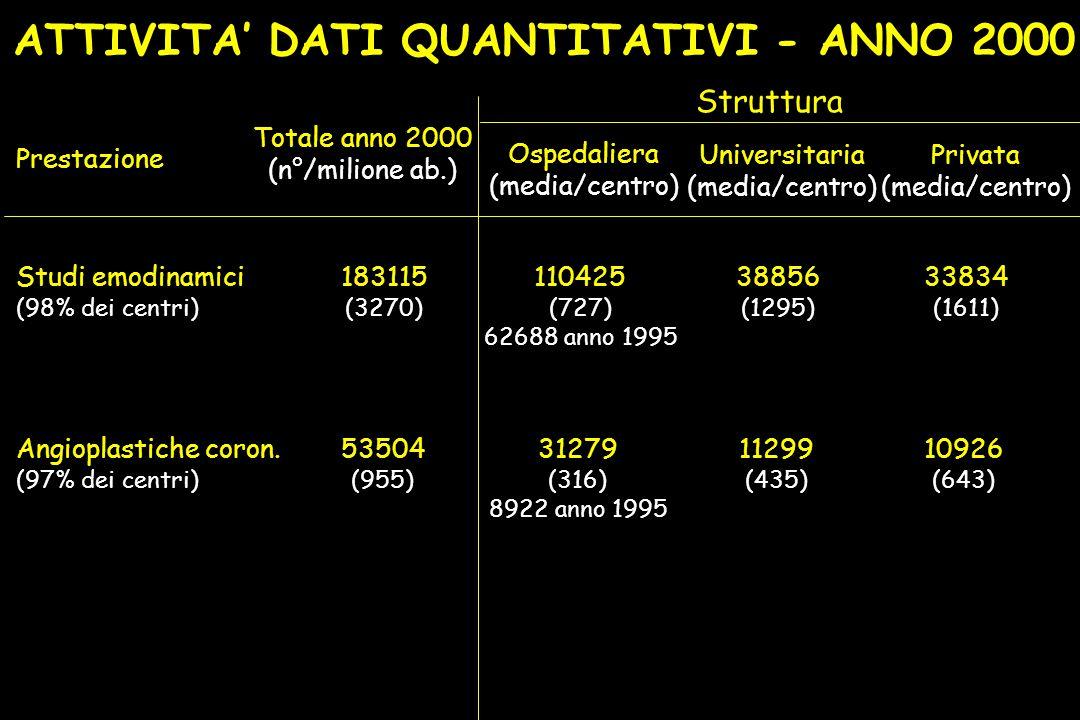 ATTIVITA' DATI QUANTITATIVI - ANNO 2000 Prestazione Totale anno 2000 (n°/milione ab.) Ospedaliera (media/centro) Universitaria (media/centro) Privata (media/centro) Studi emodinamici (98% dei centri) 110425 (727) 62688 anno 1995 38856 (1295) 33834 (1611) 183115 (3270) Angioplastiche coron.