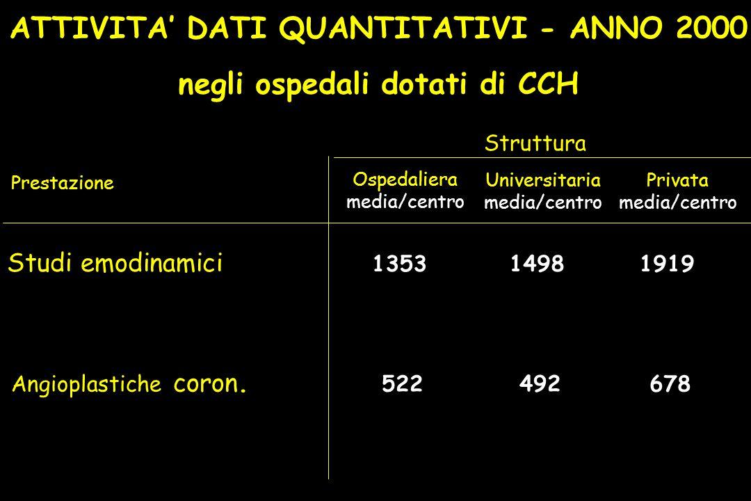 ATTIVITA' DATI QUANTITATIVI - ANNO 2000 negli ospedali dotati di CCH Prestazione Ospedaliera media/centro Universitaria media/centro Privata media/centro Studi emodinamici 1353 1498 1919 Angioplastiche coron.