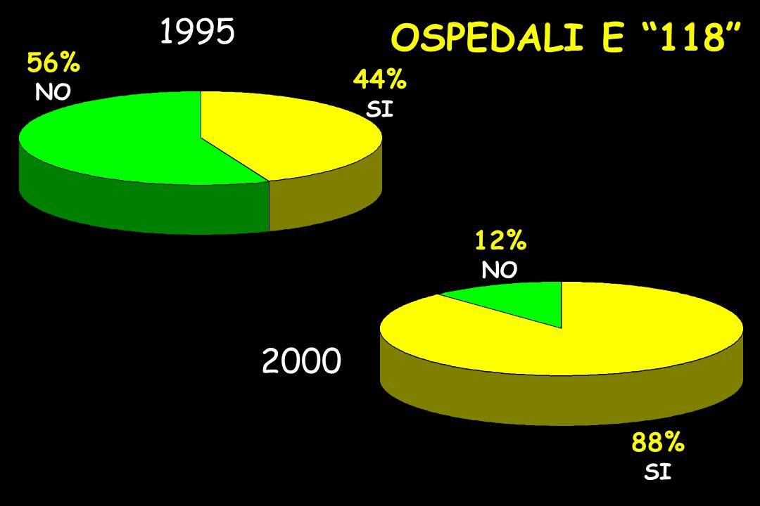 OSPEDALI E 118 44% SI 56% NO 1995 88% SI 12% NO 2000