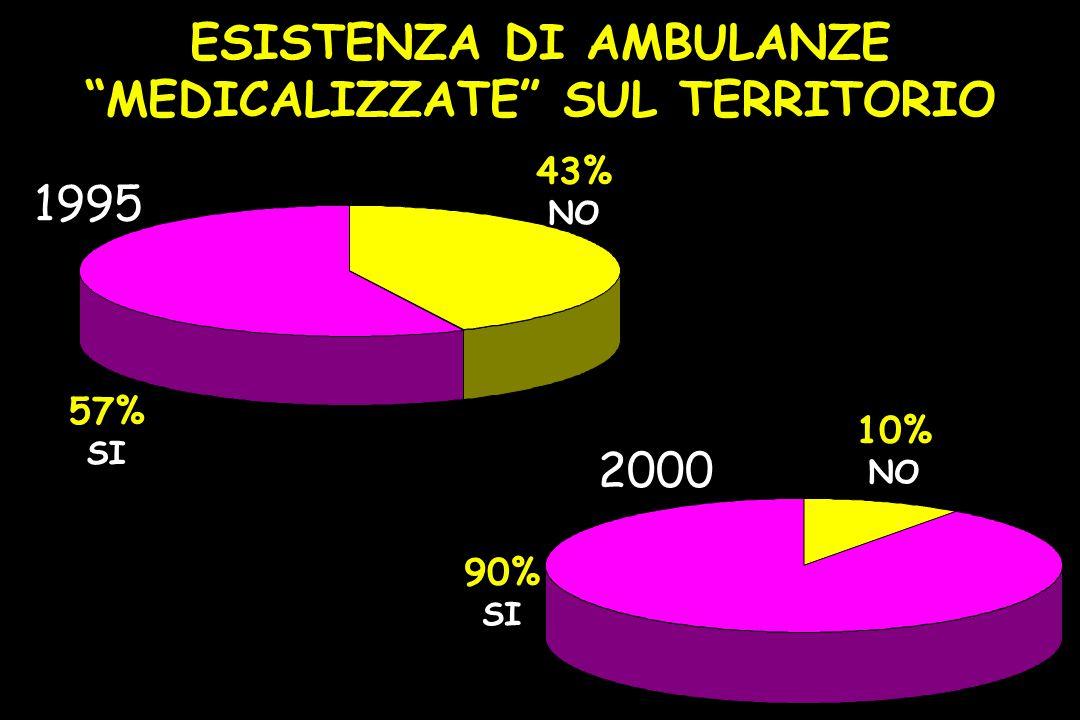 ESISTENZA DI AMBULANZE MEDICALIZZATE SUL TERRITORIO 10% NO 90% SI 2000 43% NO 57% SI 1995