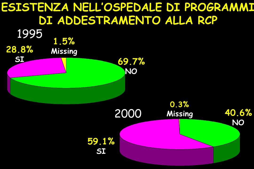 ESISTENZA NELL'OSPEDALE DI PROGRAMMI DI ADDESTRAMENTO ALLA RCP 69.7% NO 28.8% SI 1.5% Missing 1995 40.6% NO 59.1% SI 0.3% Missing 2000