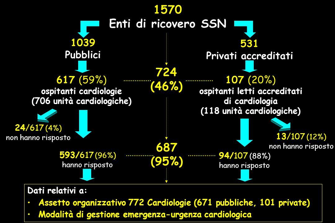 1570 Enti di ricovero SSN 24/617 (4%) non hanno risposto 593/617 (96%) hanno risposto 1039 Pubblici 531 Privati accreditati 617 (59%) ospitanti cardiologie (706 unità cardiologiche) 107 (20%) ospitanti letti accreditati di cardiologia (118 unità cardiologiche) 94/107 (88%) hanno risposto 13/107 (12%) non hanno risposto Dati relativi a: Assetto organizzativo 772 Cardiologie (671 pubbliche, 101 private) Modalità di gestione emergenza-urgenza cardiologica 724 (46%) 687 (95%)