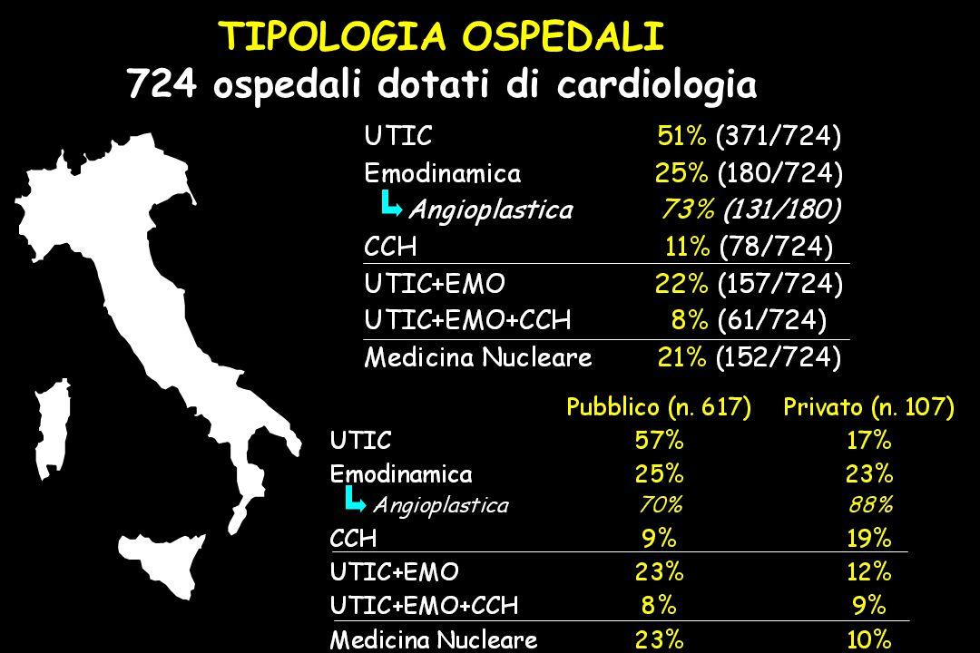 164 ospedali 268 ospedali 292 ospedali TIPOLOGIA OSPEDALI 724 ospedali dotati di cardiologia