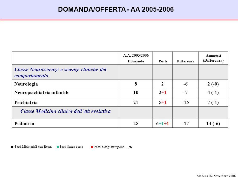 A.A. 2005/2006 DomandePostiDifferenza Ammessi (Differenza) Classe Neuroscienze e scienze cliniche del comportamento Neurologia82-62 (-0) Neuropsichiat