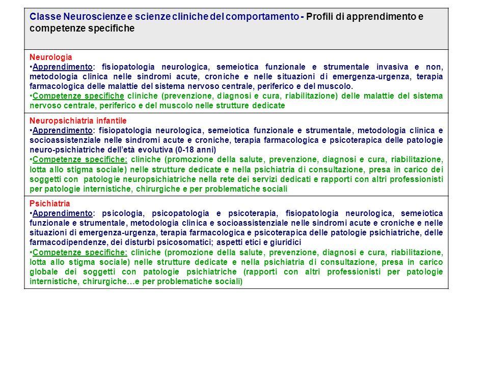 Classe Neuroscienze e scienze cliniche del comportamento - Profili di apprendimento e competenze specifiche Neurologia Apprendimento: fisiopatologia n