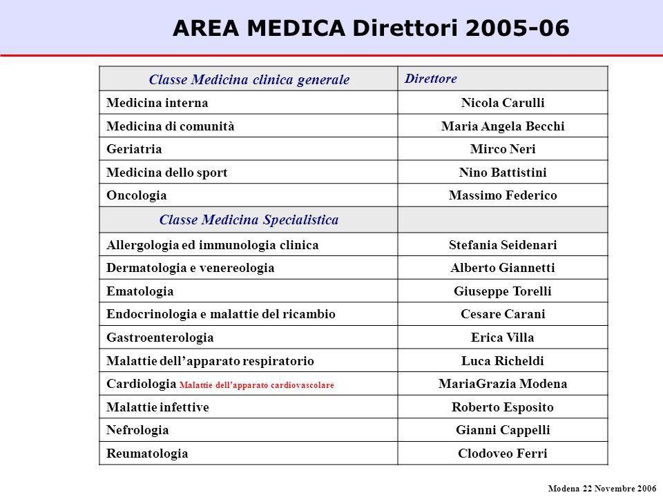 AREA MEDICA Direttori 2005-06 Classe Medicina clinica generale Direttore Medicina internaNicola Carulli Medicina di comunitàMaria Angela Becchi Geriat