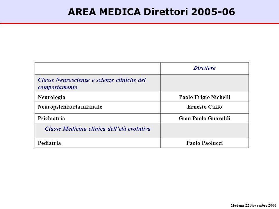 AREA MEDICA Direttori 2005-06 Direttore Classe Neuroscienze e scienze cliniche del comportamento NeurologiaPaolo Frigio Nichelli Neuropsichiatria infa