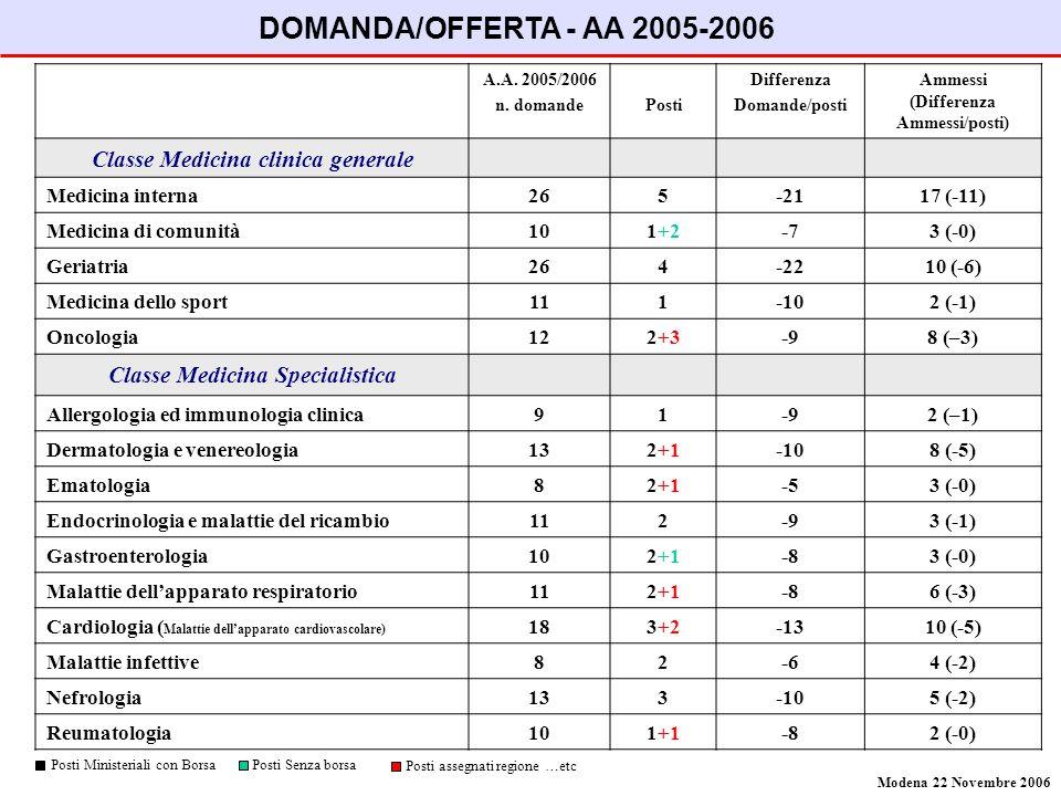 A.A. 2005/2006 n. domandePosti Differenza Domande/posti Ammessi (Differenza Ammessi/posti) Classe Medicina clinica generale Medicina interna265-2117 (