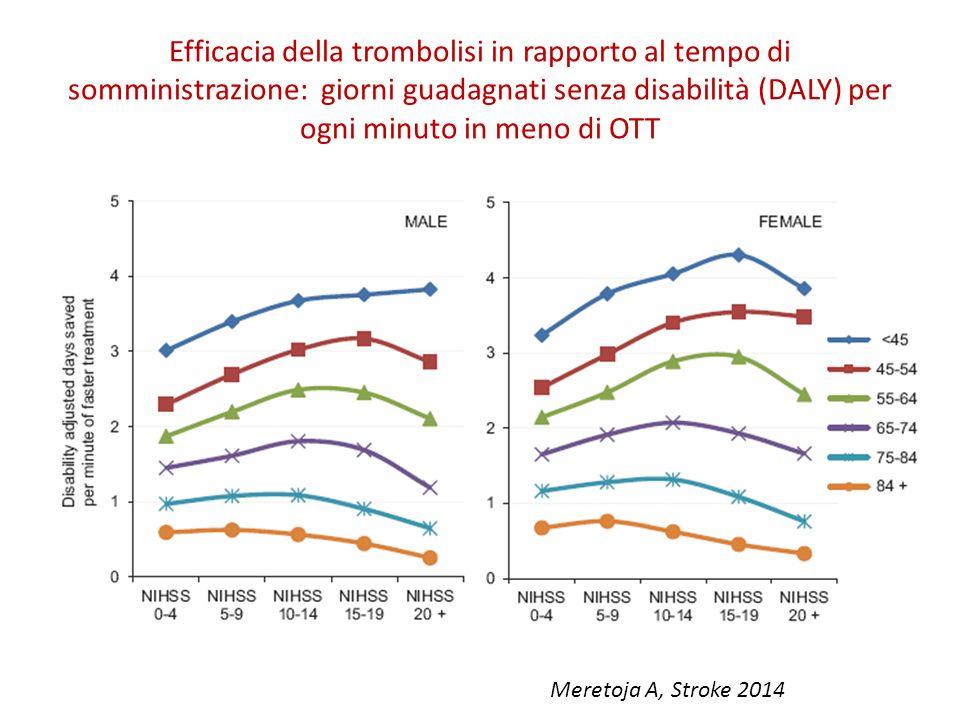 Efficacia della trombolisi in rapporto al tempo di somministrazione: giorni guadagnati senza disabilità (DALY) per ogni minuto in meno di OTT Meretoja