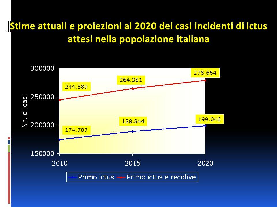 Stime attuali e proiezioni al 2020 dei casi incidenti di ictus attesi nella popolazione italiana 278.664 244.589 264.381 199.046 174.707 188.844