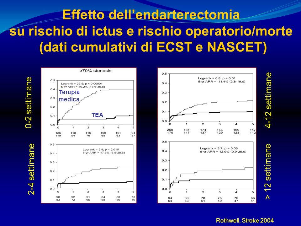 Effetto dell'endarterectomia su rischio di ictus e rischio operatorio/morte (dati cumulativi di ECST e NASCET) 0-2 settimane 2-4 settimane 4-12 settim