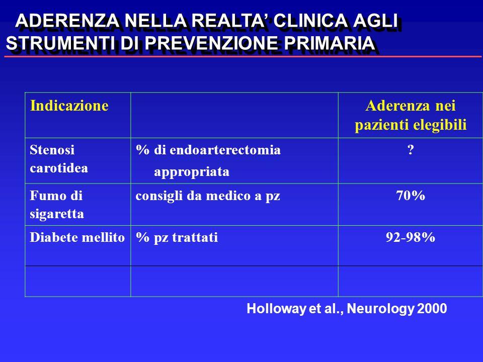 IndicazioneAderenza nei pazienti elegibili Stenosi carotidea % di endoarterectomia appropriata ? Fumo di sigaretta consigli da medico a pz70% Diabete
