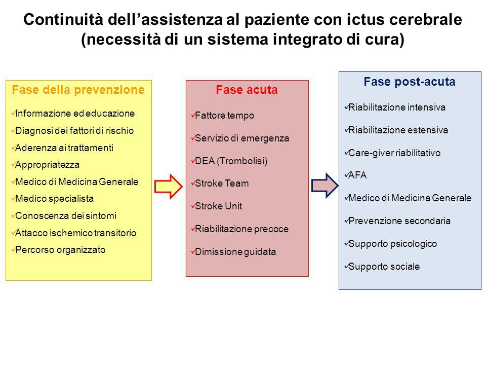 Continuità dell'assistenza al paziente con ictus cerebrale (necessità di un sistema integrato di cura) Fase della prevenzione Informazione ed educazio