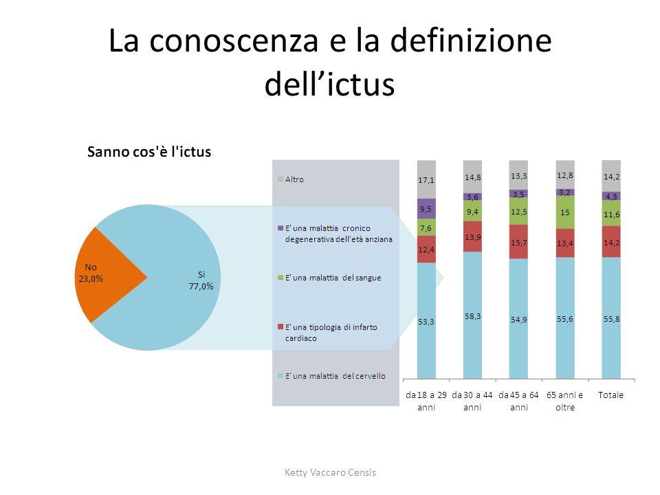 La conoscenza e la definizione dell'ictus Ketty Vaccaro Censis