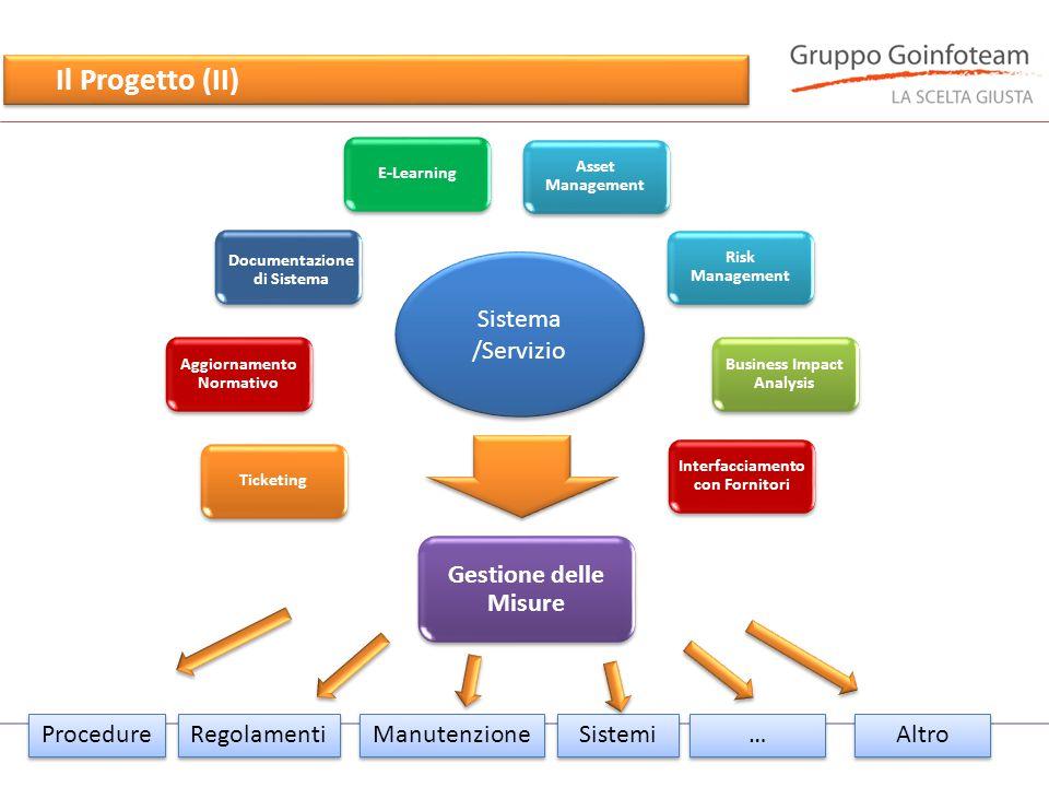 Il Progetto (II) Business Impact Analysis Gestione delle Misure Asset Management Ticketing Aggiornamento Normativo E-Learning Documentazione di Sistem