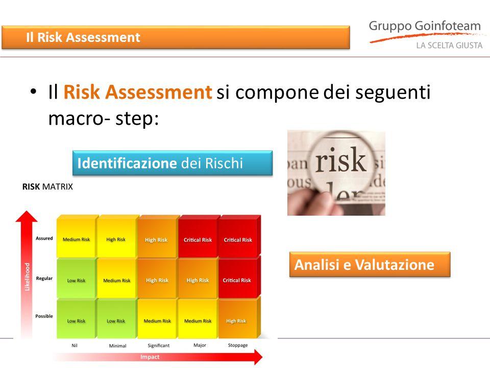 L'Analisi di Impatto (Business Impact Analysis) Il processo di Business Impact Analysis è costituito dalla definizione di scenari di impatto nel caso in cui si manifesti una minaccia/problema.