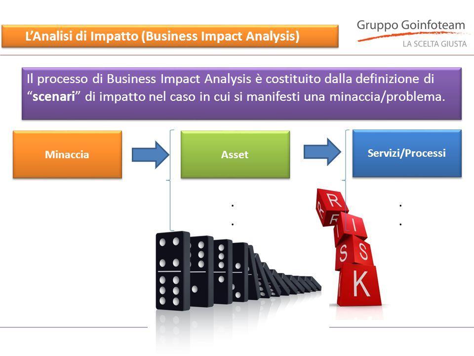 """L'Analisi di Impatto (Business Impact Analysis) Il processo di Business Impact Analysis è costituito dalla definizione di """"scenari"""" di impatto nel cas"""