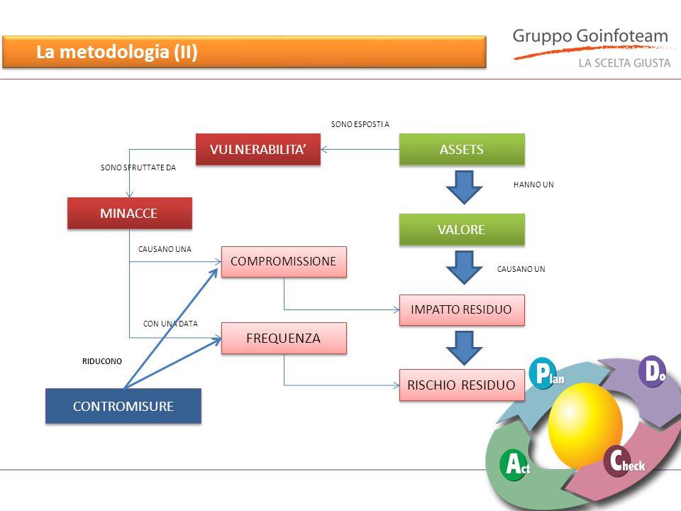La metodologia (II) SONO SFRUTTATE DA ASSETS VULNERABILITA' MINACCE VALORE IMPATTO RESIDUO RISCHIO RESIDUO COMPROMISSIONE FREQUENZA HANNO UN SONO ESPOSTI A CAUSANO UN CAUSANO UNA CON UNA DATA CONTROMISURE RIDUCONO