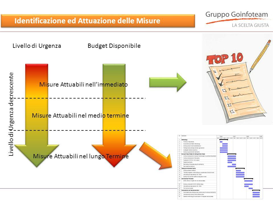 Identificazione ed Attuazione delle Misure Livello di UrgenzaBudget Disponibile Misure Attuabili nell'immediato Misure Attuabili nel medio termine Mis