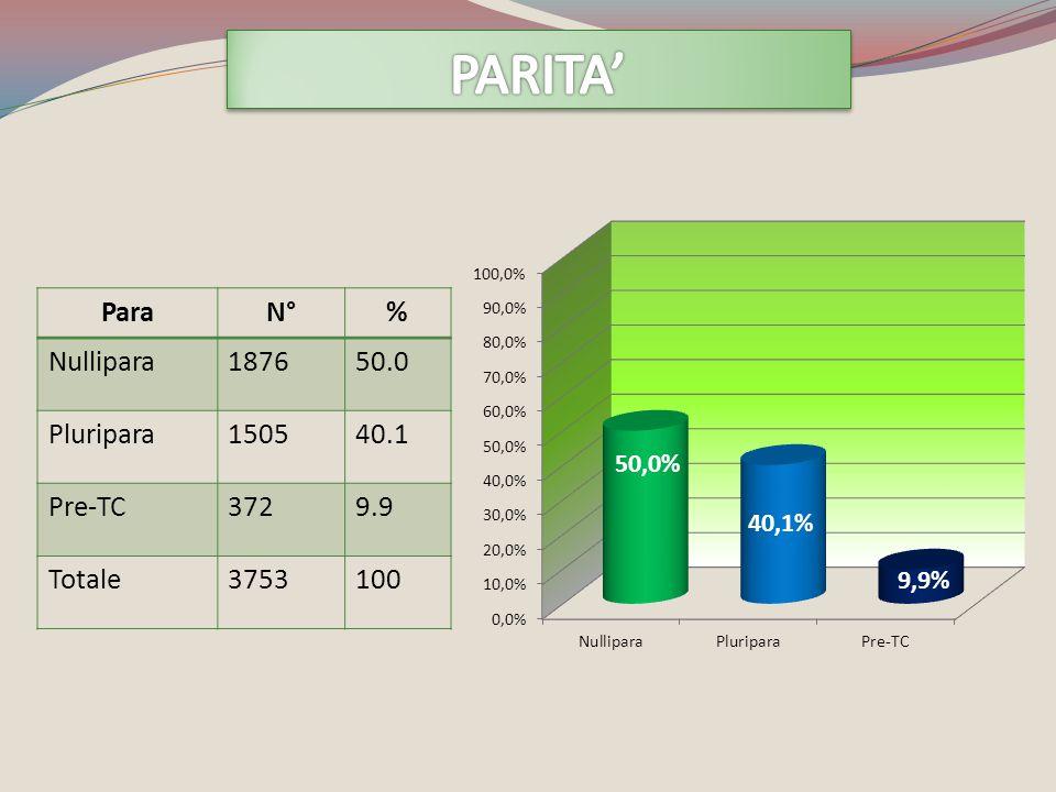 ParaN°% Nullipara187650.0 Pluripara150540.1 Pre-TC3729.9 Totale3753100