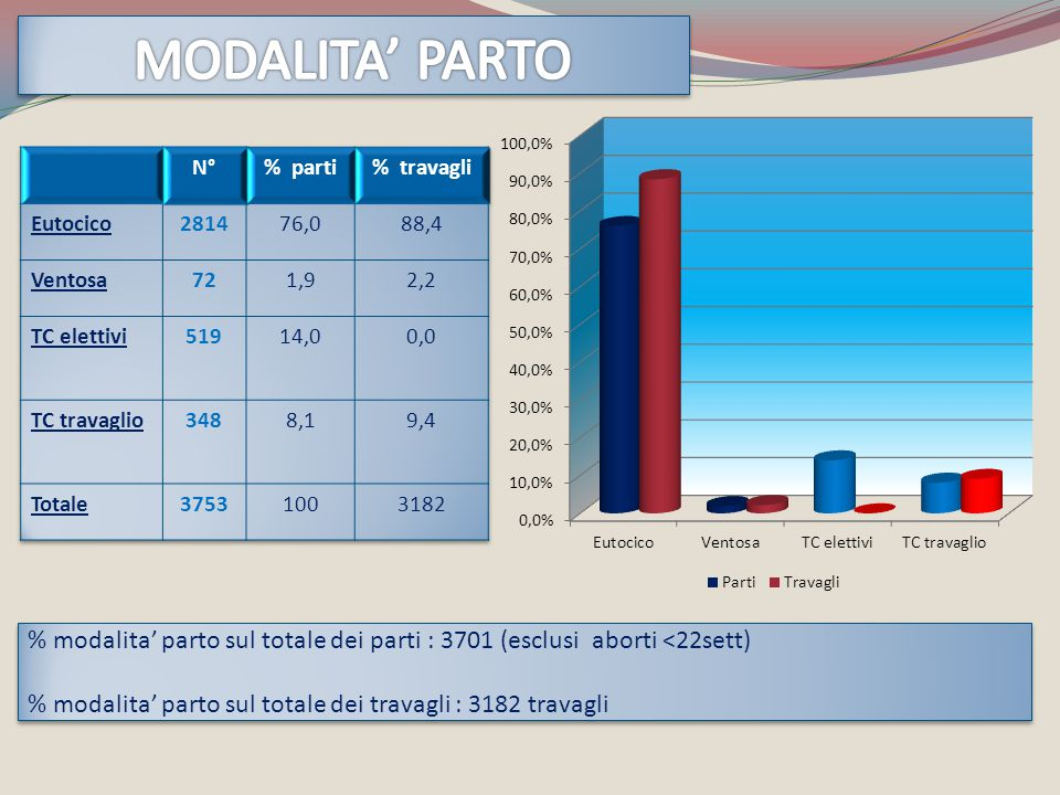 % modalita' parto sul totale dei parti : 3701 (esclusi aborti <22sett) % modalita' parto sul totale dei travagli : 3182 travagli % modalita' parto sul