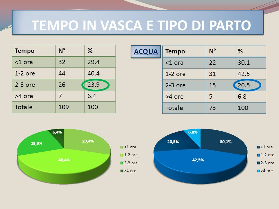 TEMPO IN VASCA E TIPO DI PARTO TempoN°% <1 ora3229.4 1-2 ore4440.4 2-3 ore2623.9 >4 ore76.4 Totale109100 TempoN°% <1 ora2230.1 1-2 ore3142.5 2-3 ore15